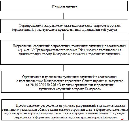 Схема оказания муниципальной услуги