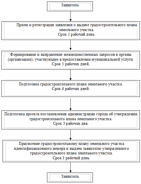 Схема оказания услуг
